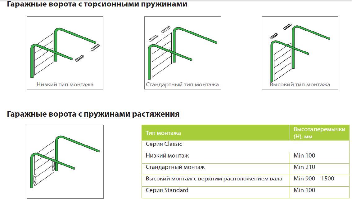 установка гаражных ворот цена в москве монтаж гаражных